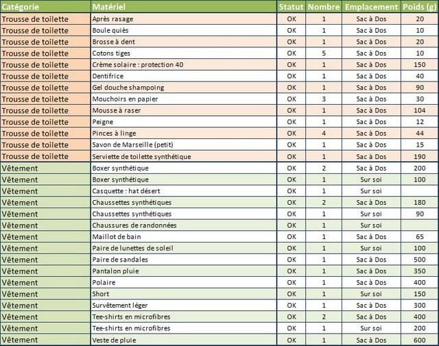 Liste des équipements (suite et fin)